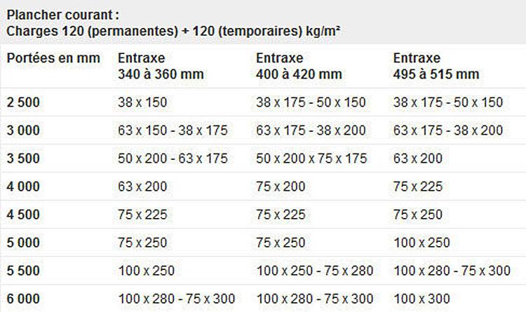 dimensions plancher bois